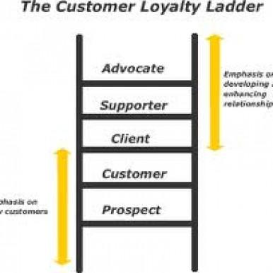 Relationship ladder of customer loyalty
