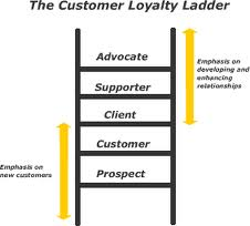 the relationship marketing ladder of loyalty